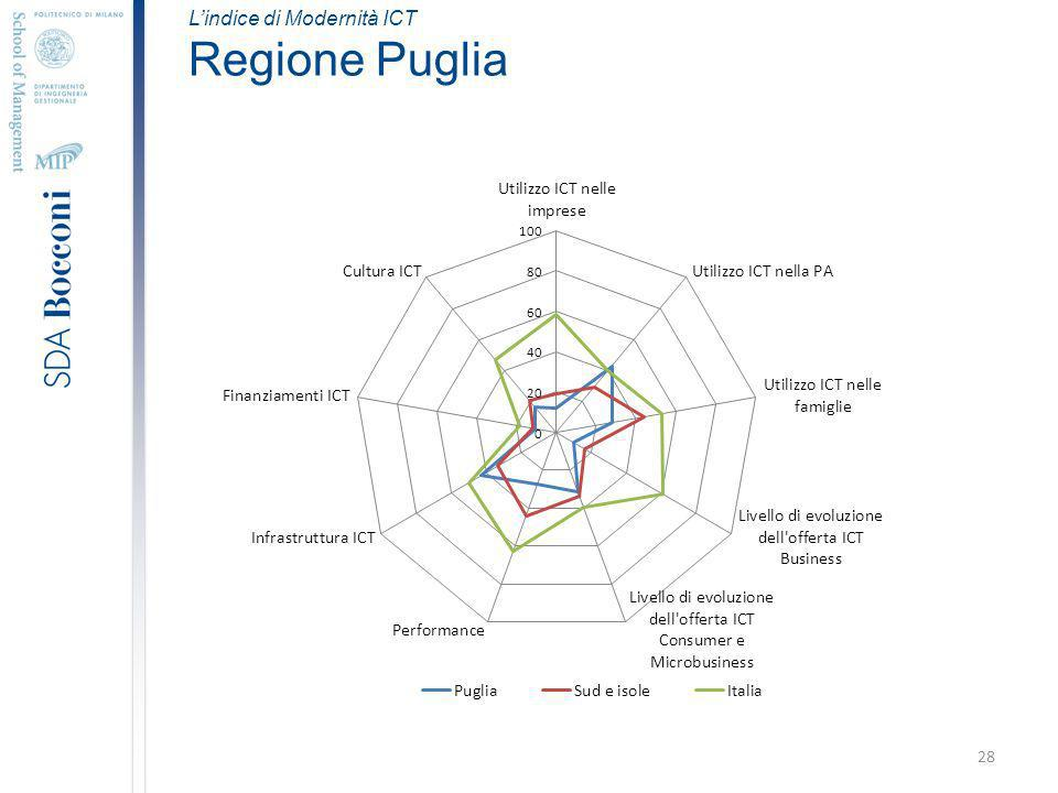 28 Lindice di Modernità ICT Regione Puglia