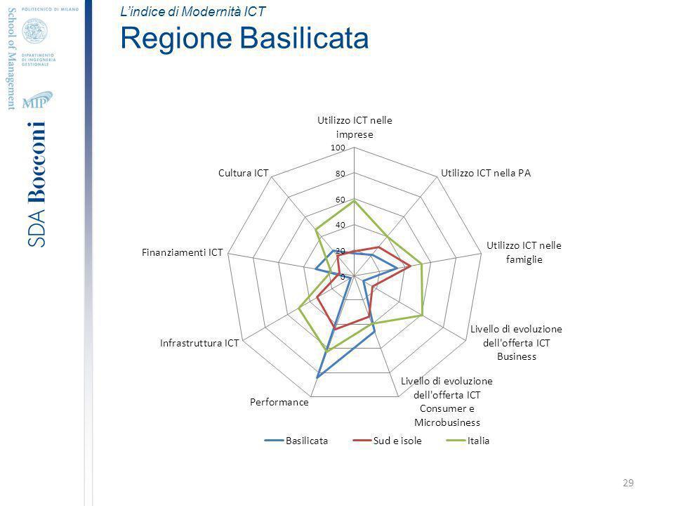 29 Lindice di Modernità ICT Regione Basilicata
