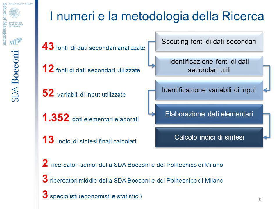 I numeri e la metodologia della Ricerca 43 fonti di dati secondari analizzate 12 fonti di dati secondari utilizzate 52 variabili di input utilizzate 1