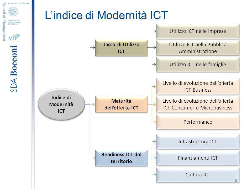 Lindice di Modernità ICT Indice di Modernità ICT Tasso di Utilizzo ICT Maturità dellofferta ICT Readiness ICT del territorio Utilizzo ICT nelle imprese Utilizzo ICT nella Pubblica Amministrazione Utilizzo ICT nelle famiglie Livello di evoluzione dellofferta ICT Business Livello di evoluzione dellofferta ICT Consumer e Microbusiness Performance Infrastruttura ICT Finanziamenti ICT Cultura ICT 8