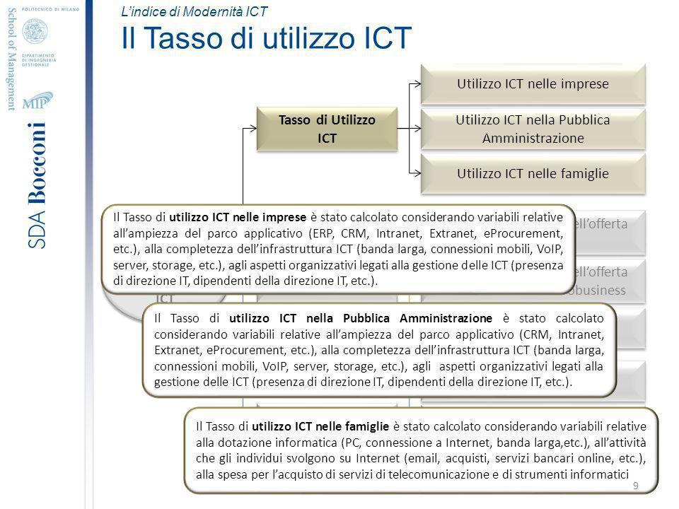 Lindice di Modernità ICT Il Tasso di utilizzo ICT Indice di Modernità ICT Tasso di Utilizzo ICT Maturità dellofferta ICT Readiness ICT del territorio Utilizzo ICT nelle imprese Utilizzo ICT nella Pubblica Amministrazione Utilizzo ICT nelle famiglie Livello di evoluzione dellofferta ICT Business Livello di evoluzione dellofferta ICT Consumer e Microbusiness Performance Infrastruttura ICT Finanziamenti ICT Cultura ICT Il Tasso di utilizzo ICT nelle imprese è stato calcolato considerando variabili relative allampiezza del parco applicativo (ERP, CRM, Intranet, Extranet, eProcurement, etc.), alla completezza dellinfrastruttura ICT (banda larga, connessioni mobili, VoIP, server, storage, etc.), agli aspetti organizzativi legati alla gestione delle ICT (presenza di direzione IT, dipendenti della direzione IT, etc.).