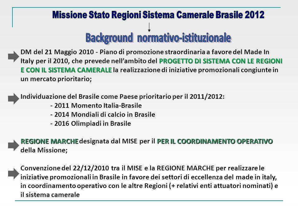 4° GIORNO – 23 maggio 2012 – sessioni parallele SAN PAOLO - SAN JOSE DOS CAMPOS - BELO HORIZONTE-RECIFE - CURITIBA PROGRAMMA PRELIMINARE DELLA MISSIONE DI SISTEMA DI GOVERNO - REGIONI - SISTEMA CAMERALE IN BRASILE BELO HORIZONTE-RECIFE – CURITIBA Mattina: Trasferimento allaeroporto di San Paolo – Guarulhos in corrispondenza dei voli di maggior affluenza e partenza per le sedi di Belo Horizonte, Recife, Curitiba (per gli altri settori rappresentati) Pomeriggio: Arrivo alle altre sedi di missione e registrazione dei partecipanti nelle singole tappe In ogni sede, sono previste visite ad associazioni di categoria e poli tecnologici;