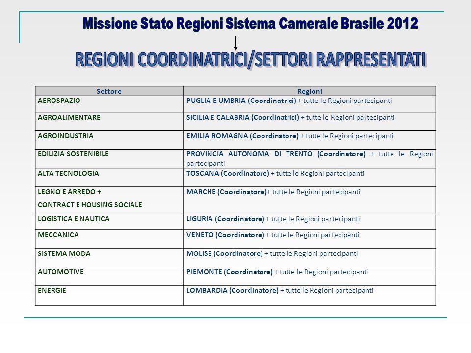 SettoreRegioni AEROSPAZIOPUGLIA E UMBRIA (Coordinatrici) + tutte le Regioni partecipanti AGROALIMENTARESICILIA E CALABRIA (Coordinatrici) + tutte le Regioni partecipanti AGROINDUSTRIAEMILIA ROMAGNA (Coordinatore) + tutte le Regioni partecipanti EDILIZIA SOSTENIBILEPROVINCIA AUTONOMA DI TRENTO (Coordinatore) + tutte le Regioni partecipanti ALTA TECNOLOGIATOSCANA (Coordinatore) + tutte le Regioni partecipanti LEGNO E ARREDO + CONTRACT E HOUSING SOCIALE MARCHE (Coordinatore)+ tutte le Regioni partecipanti LOGISTICA E NAUTICALIGURIA (Coordinatore) + tutte le Regioni partecipanti MECCANICAVENETO (Coordinatore) + tutte le Regioni partecipanti SISTEMA MODAMOLISE (Coordinatore) + tutte le Regioni partecipanti AUTOMOTIVEPIEMONTE (Coordinatore) + tutte le Regioni partecipanti ENERGIELOMBARDIA (Coordinatore) + tutte le Regioni partecipanti