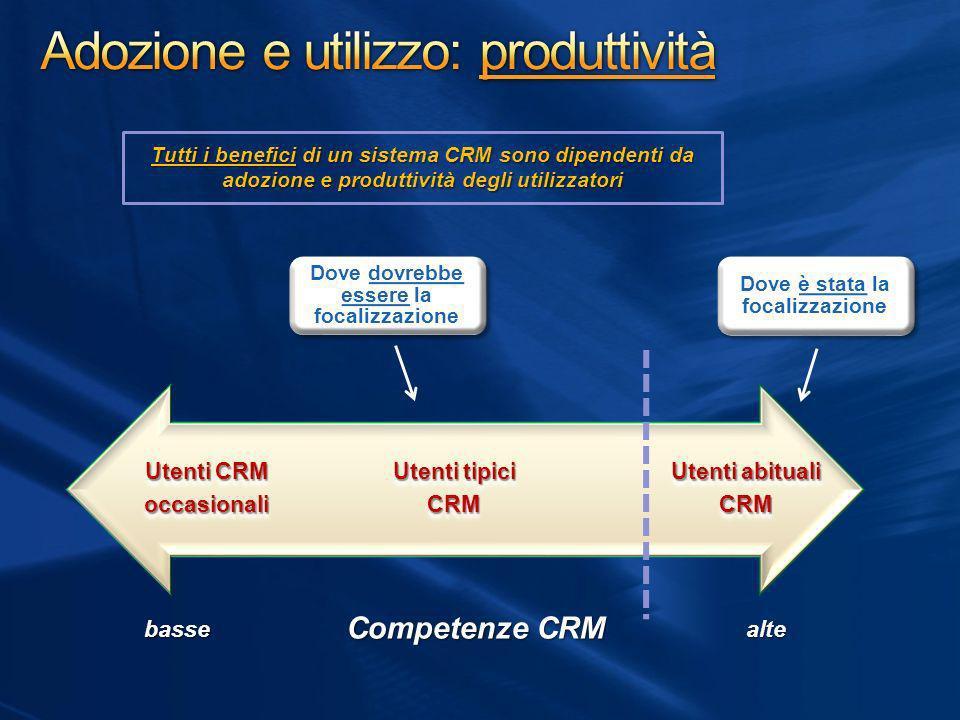 Tutti i benefici di un sistema CRM sono dipendenti da adozione e produttività degli utilizzatori Dove dovrebbe essere la focalizzazione Competenze CRM