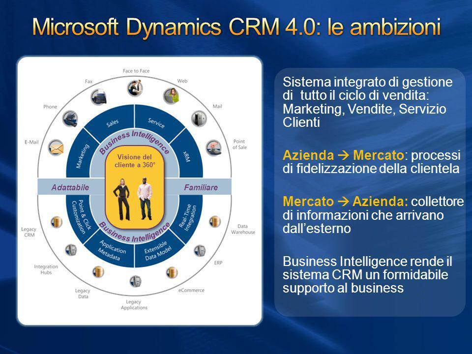 Visione del cliente a 360° AdattabileFamiliare Sistema integrato di gestione di tutto il ciclo di vendita: Marketing, Vendite, Servizio Clienti Aziend