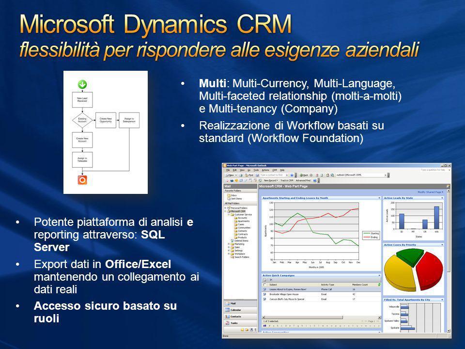 Potente piattaforma di analisi e reporting attraverso: SQL Server Export dati in Office/Excel mantenendo un collegamento ai dati reali Accesso sicuro