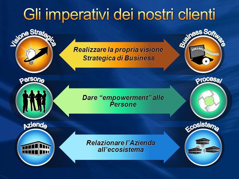 Realizzare la propria visioneRealizzare la propria visione Strategica di BusinessStrategica di Business Dare empowerment alle Persone Relazionare lAzi