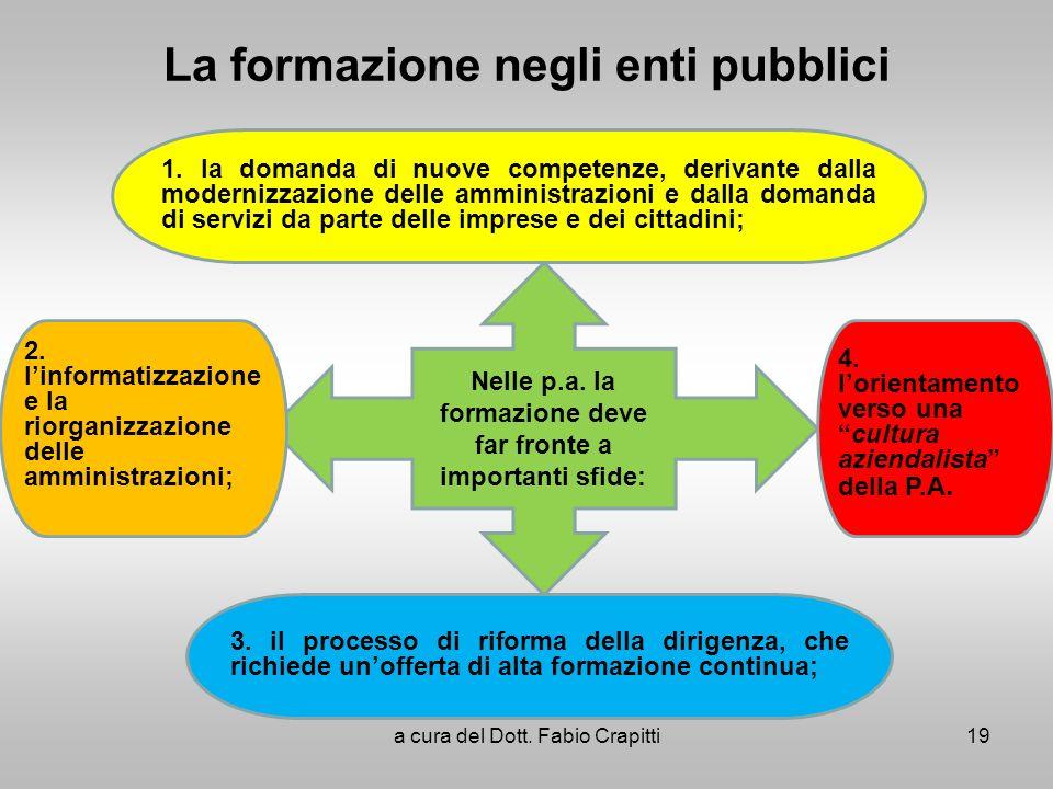 La formazione negli enti pubblici a cura del Dott. Fabio Crapitti19 1. la domanda di nuove competenze, derivante dalla modernizzazione delle amministr