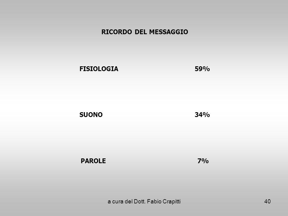 RICORDO DEL MESSAGGIO FISIOLOGIA59% SUONO34% PAROLE 7% 40a cura del Dott. Fabio Crapitti