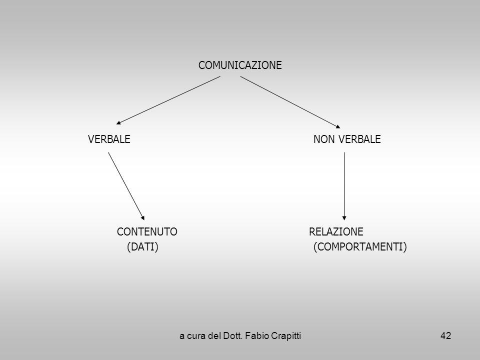 COMUNICAZIONE VERBALE NON VERBALE CONTENUTO RELAZIONE (DATI) (COMPORTAMENTI) 42a cura del Dott. Fabio Crapitti