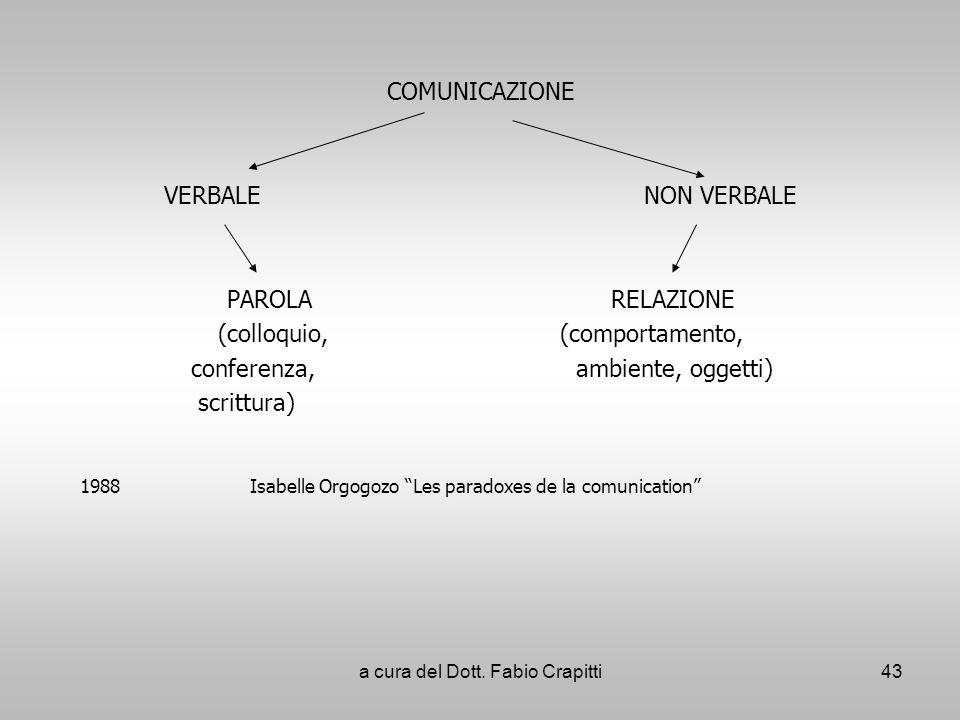 COMUNICAZIONE VERBALENON VERBALE PAROLARELAZIONE (colloquio, (comportamento, conferenza, ambiente, oggetti) scrittura) 1988 Isabelle Orgogozo Les para