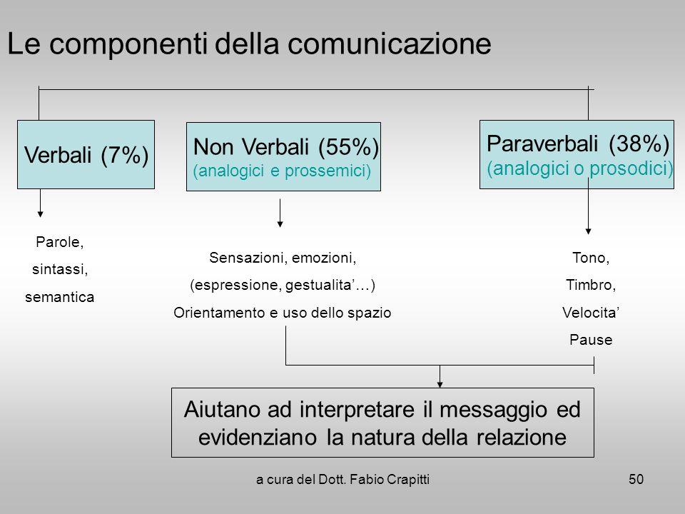 Le componenti della comunicazione Verbali (7%) Non Verbali (55%) (analogici e prossemici) Paraverbali (38%) (analogici o prosodici) Parole, sintassi,
