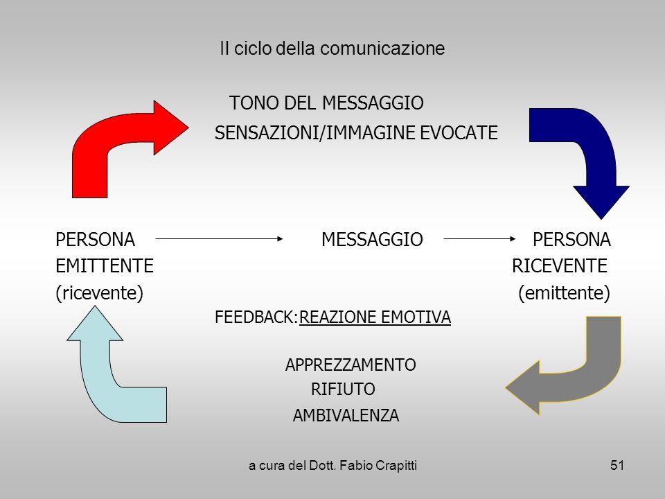 Il ciclo della comunicazione TONO DEL MESSAGGIO SENSAZIONI/IMMAGINE EVOCATE PERSONA MESSAGGIO PERSONA EMITTENTE RICEVENTE (ricevente) (emittente) FEED