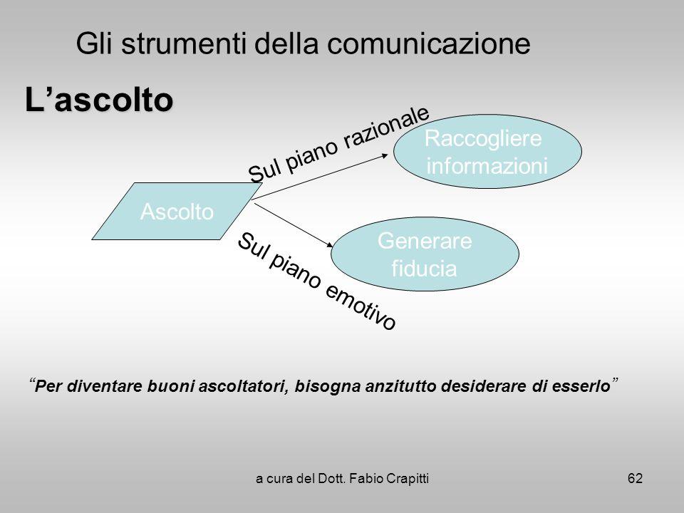 Gli strumenti della comunicazioneLascolto Ascolto Raccogliere informazioni Generare fiducia Sul piano razionale Sul piano emotivo Per diventare buoni