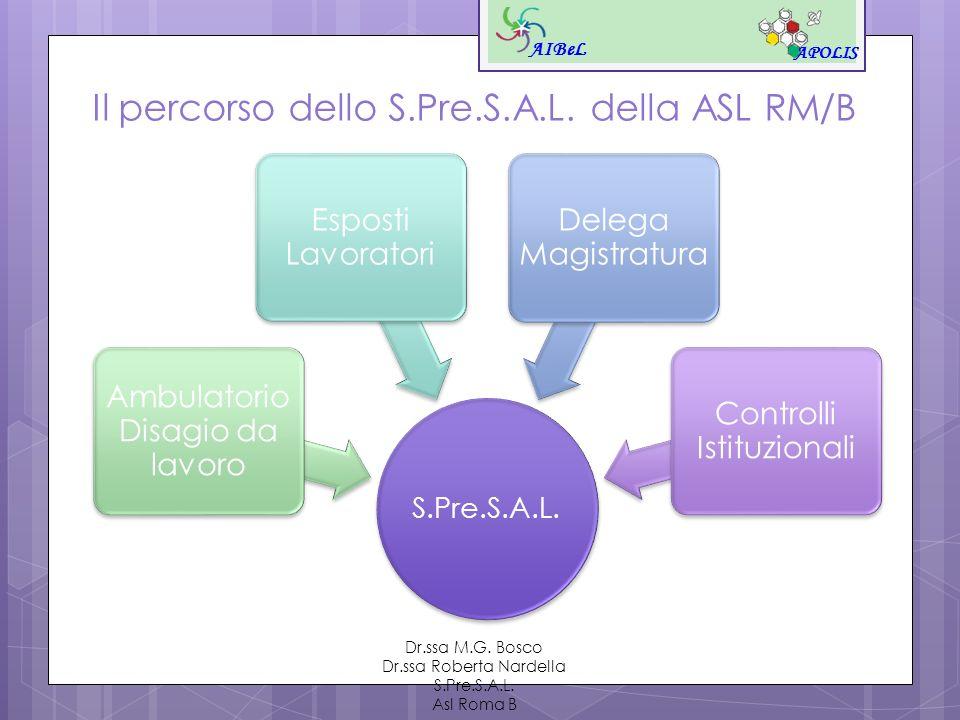 Il percorso dello S.Pre.S.A.L. della ASL RM/B AIBeL APOLIS Dr.ssa M.G. Bosco Dr.ssa Roberta Nardella S.Pre.S.A.L. Asl Roma B S.Pre.S.A.L. Ambulatorio