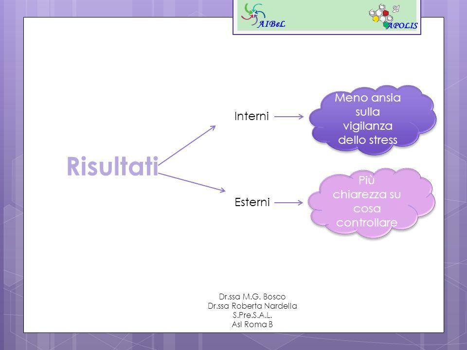 Risultati AIBeL APOLIS Dr.ssa M.G. Bosco Dr.ssa Roberta Nardella S.Pre.S.A.L. Asl Roma B Interni Esterni Meno ansia sulla vigilanza dello stress Più c