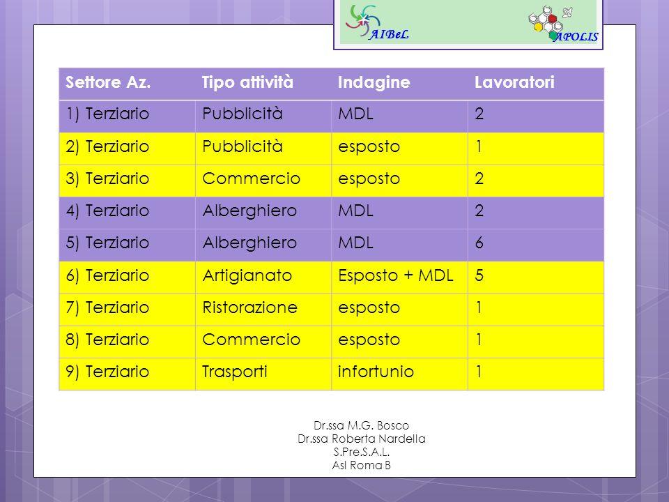 AIBeL APOLIS Dr.ssa M.G. Bosco Dr.ssa Roberta Nardella S.Pre.S.A.L. Asl Roma B Settore Az.Tipo attivitàIndagineLavoratori 1) TerziarioPubblicitàMDL2 2