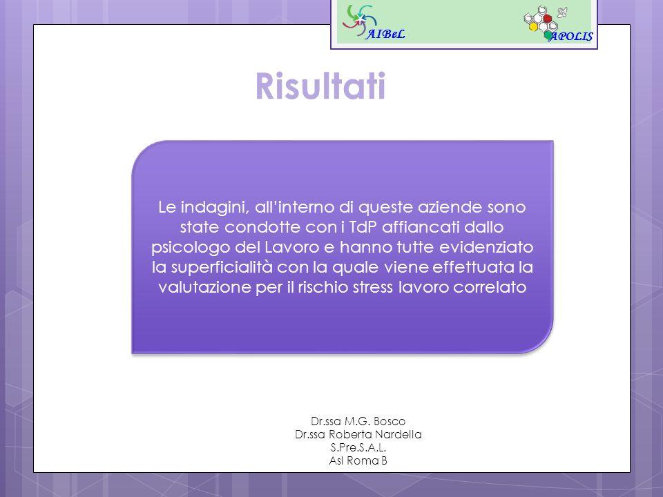 AIBeL APOLIS Dr.ssa M.G. Bosco Dr.ssa Roberta Nardella S.Pre.S.A.L. Asl Roma B Risultati Le indagini, allinterno di queste aziende sono state condotte