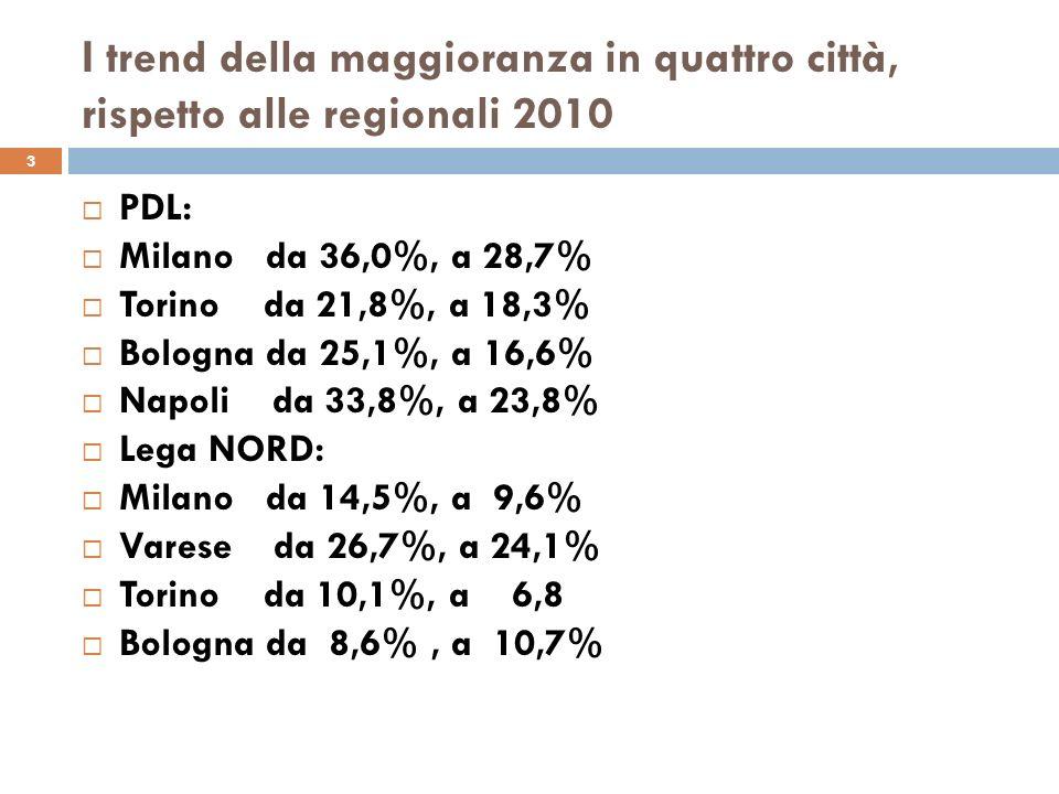 I trend della maggioranza in quattro città, rispetto alle regionali 2010 3 PDL: Milano da 36,0%, a 28,7% Torino da 21,8%, a 18,3% Bologna da 25,1%, a