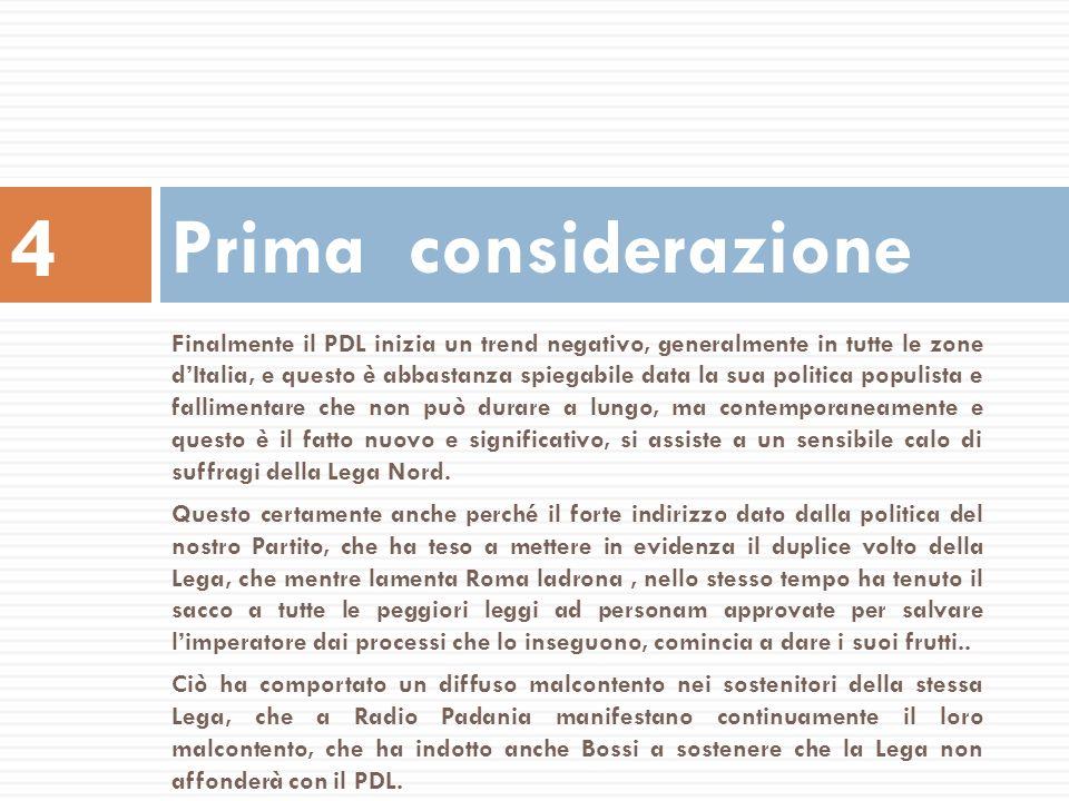 Finalmente il PDL inizia un trend negativo, generalmente in tutte le zone dItalia, e questo è abbastanza spiegabile data la sua politica populista e f