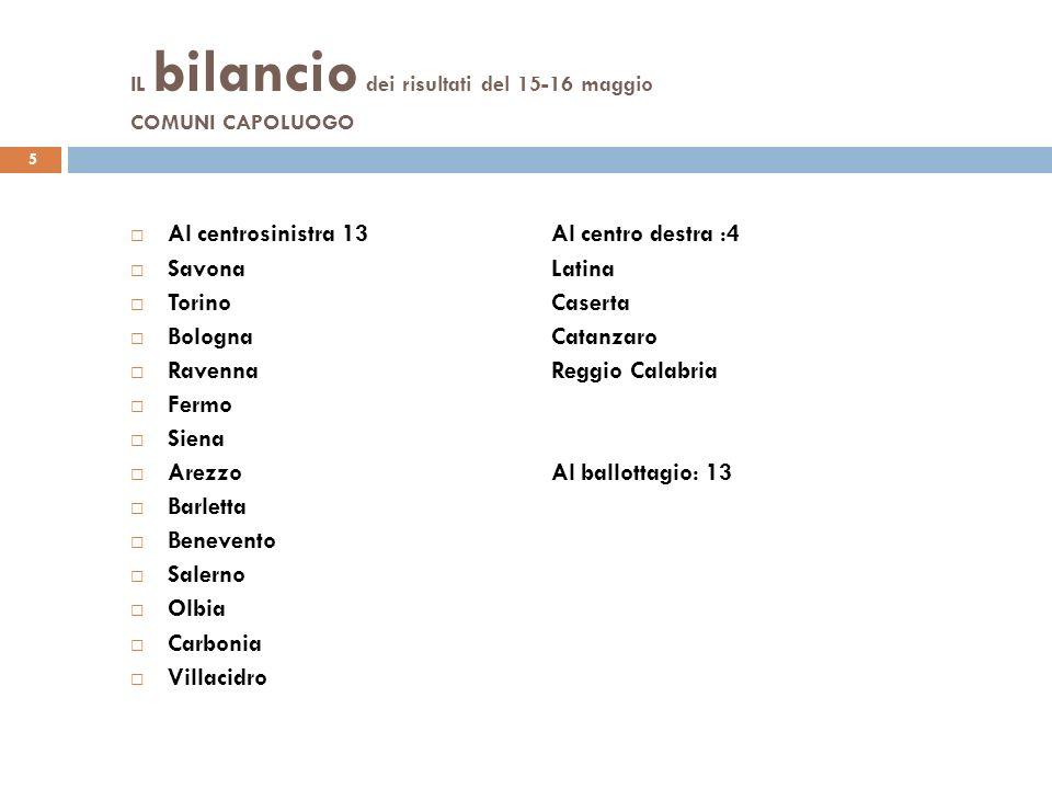 IL bilancio dei risultati del 15-16 maggio COMUNI CAPOLUOGO 5 Al centrosinistra 13Al centro destra :4 SavonaLatina TorinoCaserta BolognaCatanzaro Rave