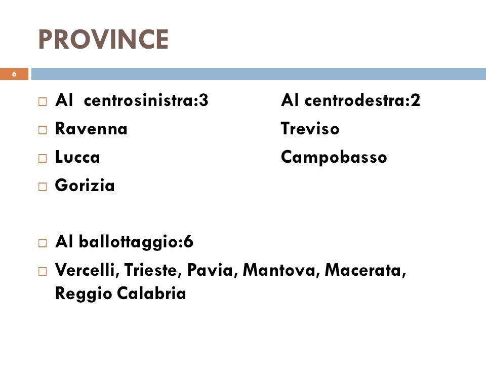 PROVINCE 6 Al centrosinistra:3Al centrodestra:2 RavennaTreviso LuccaCampobasso Gorizia Al ballottaggio:6 Vercelli, Trieste, Pavia, Mantova, Macerata, Reggio Calabria