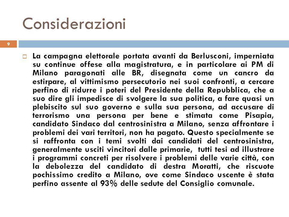 Considerazioni 9 La campagna elettorale portata avanti da Berlusconi, imperniata su continue offese alla magistratura, e in particolare ai PM di Milano paragonati alle BR, disegnata come un cancro da estirpare, al vittimismo persecutorio nei suoi confronti, a cercare perfino di ridurre i poteri del Presidente della Repubblica, che a suo dire gli impedisce di svolgere la sua politica, a fare quasi un plebiscito sul suo governo e sulla sua persona, ad accusare di terrorismo una persona per bene e stimata come Pisapia, candidato Sindaco dal centrosinistra a Milano, senza affrontare i problemi dei vari territori, non ha pagato.