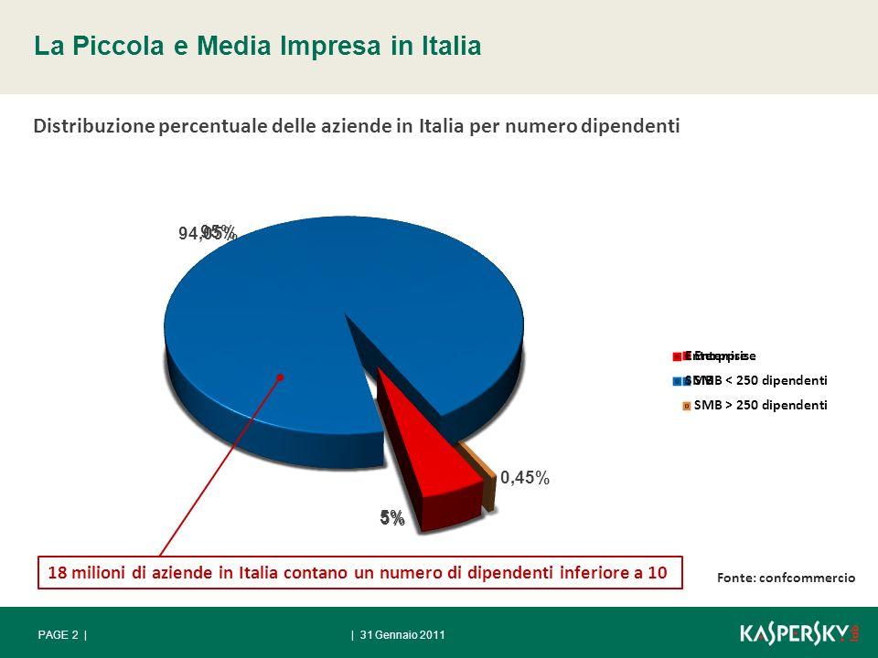 | 31 Gennaio 2011PAGE 2 | La Piccola e Media Impresa in Italia Distribuzione percentuale delle aziende in Italia per numero dipendenti 18 milioni di aziende in Italia contano un numero di dipendenti inferiore a 10 Fonte: confcommercio
