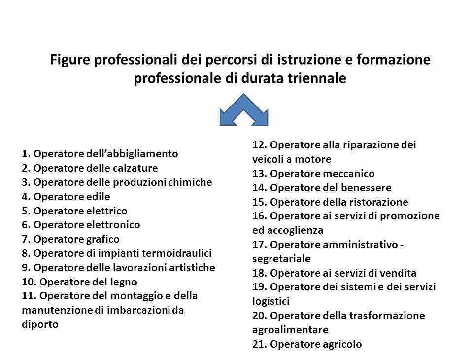 Figure professionali dei percorsi di istruzione e formazione professionale di durata triennale 1. Operatore dellabbigliamento 2. Operatore delle calza