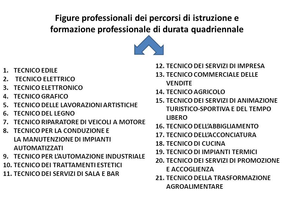 Figure professionali dei percorsi di istruzione e formazione professionale di durata quadriennale 1.TECNICO EDILE 2. TECNICO ELETTRICO 3.TECNICO ELETT