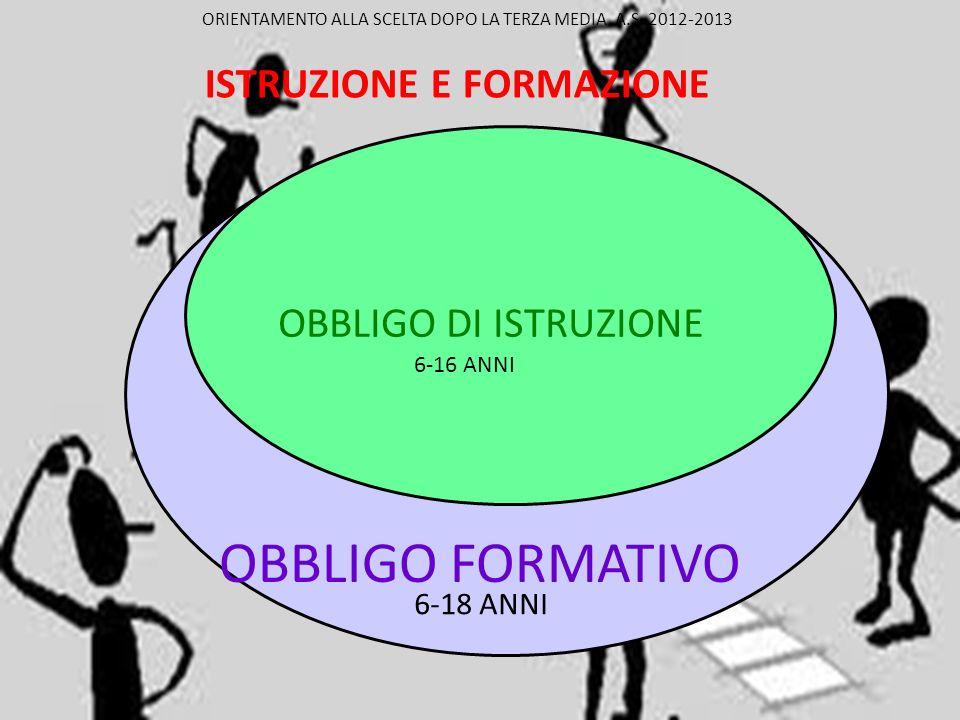 Art.68, L. 144/1999: L obbligo..(formativo)...