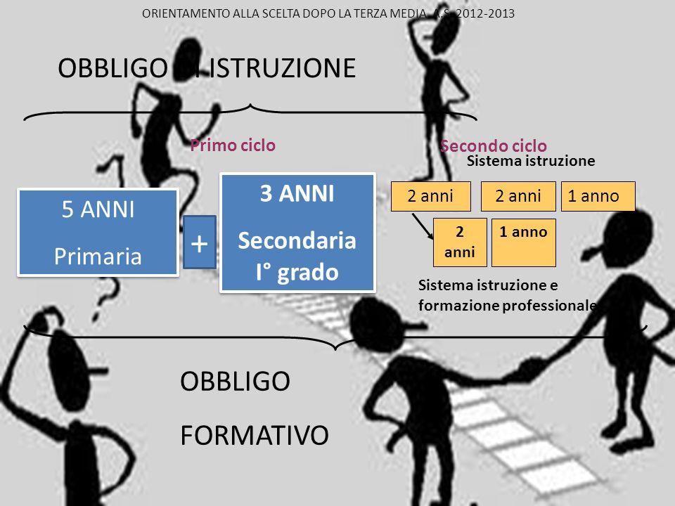 Cosa prevede la riforma per il secondo ciclo Sistema di istruzione (secondaria di secondo grado) Sistema dellistruzione e formazione professionale ORIENTAMENTO ALLA SCELTA DOPO LA TERZA MEDIA A.S.