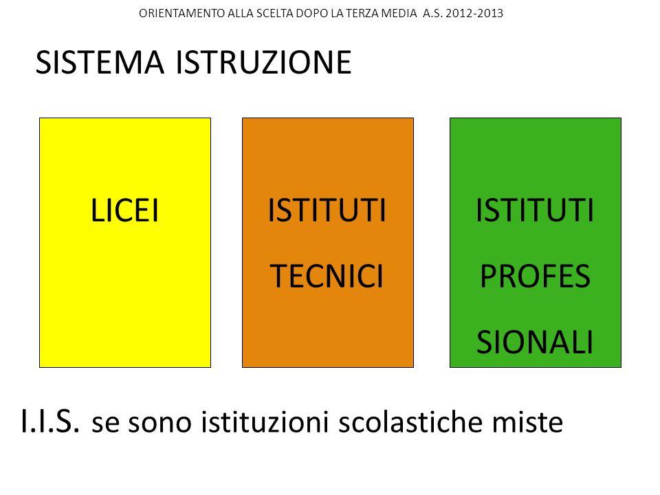LICEI ISTITUTI TECNICI ISTITUTI PROFES SIONALI I.I.S.