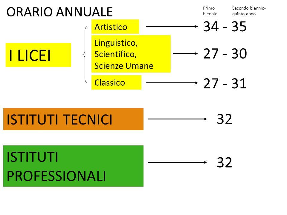 ORARIO ANNUALE I LICEI ISTITUTI TECNICI ISTITUTI PROFESSIONALI Artistico 34 - 35 Linguistico, Scientifico, Scienze Umane 27 - 30 Classico 27 - 31 Primo biennio Secondo biennio- quinto anno 32
