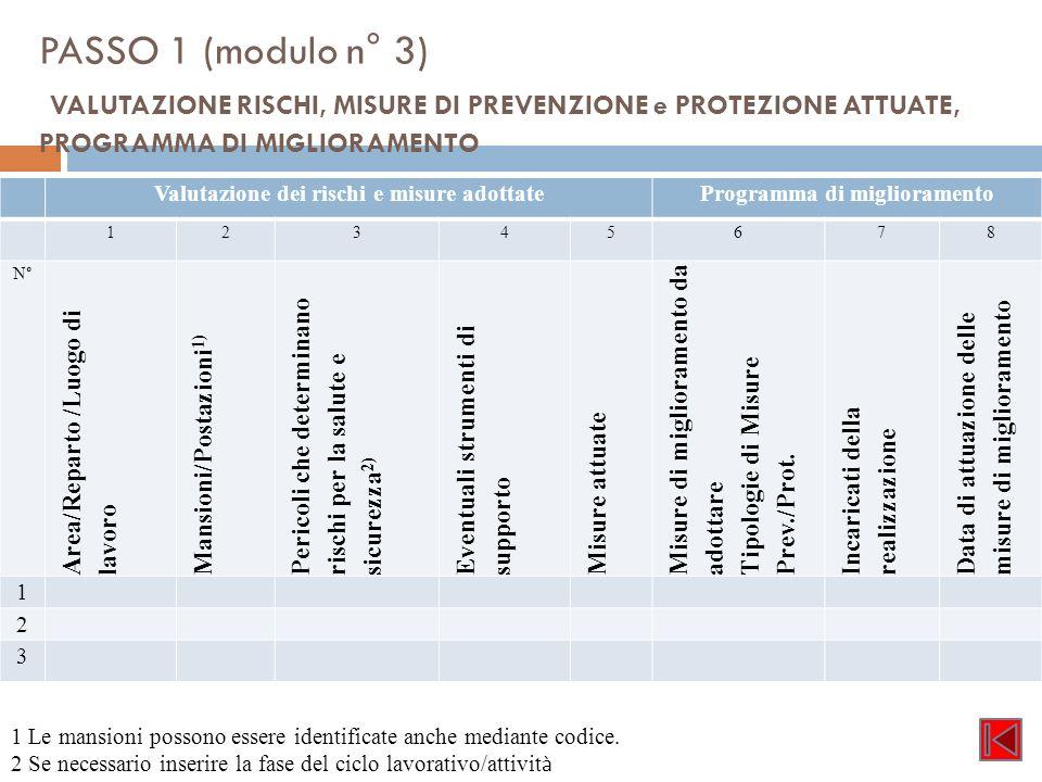 PASSO 1 (modulo n° 3) VALUTAZIONE RISCHI, MISURE DI PREVENZIONE e PROTEZIONE ATTUATE, PROGRAMMA DI MIGLIORAMENTO Valutazione dei rischi e misure adott