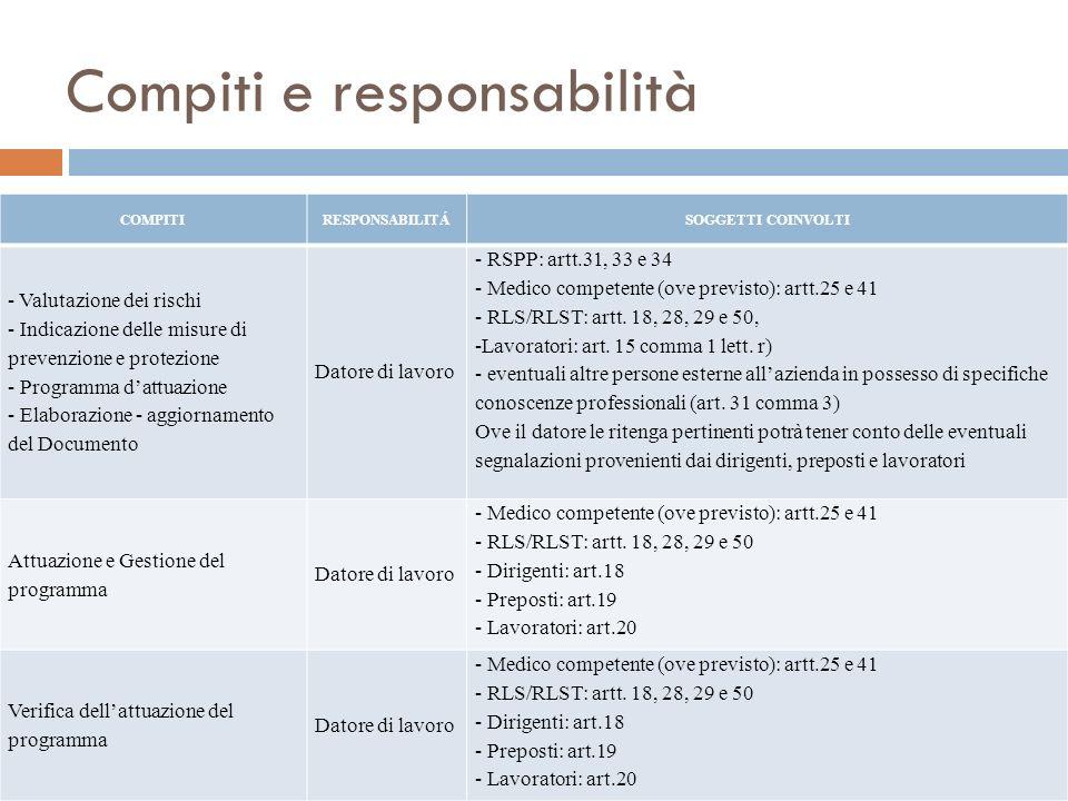 Compiti e responsabilità COMPITIRESPONSABILITÁSOGGETTI COINVOLTI - Valutazione dei rischi - Indicazione delle misure di prevenzione e protezione - Pro