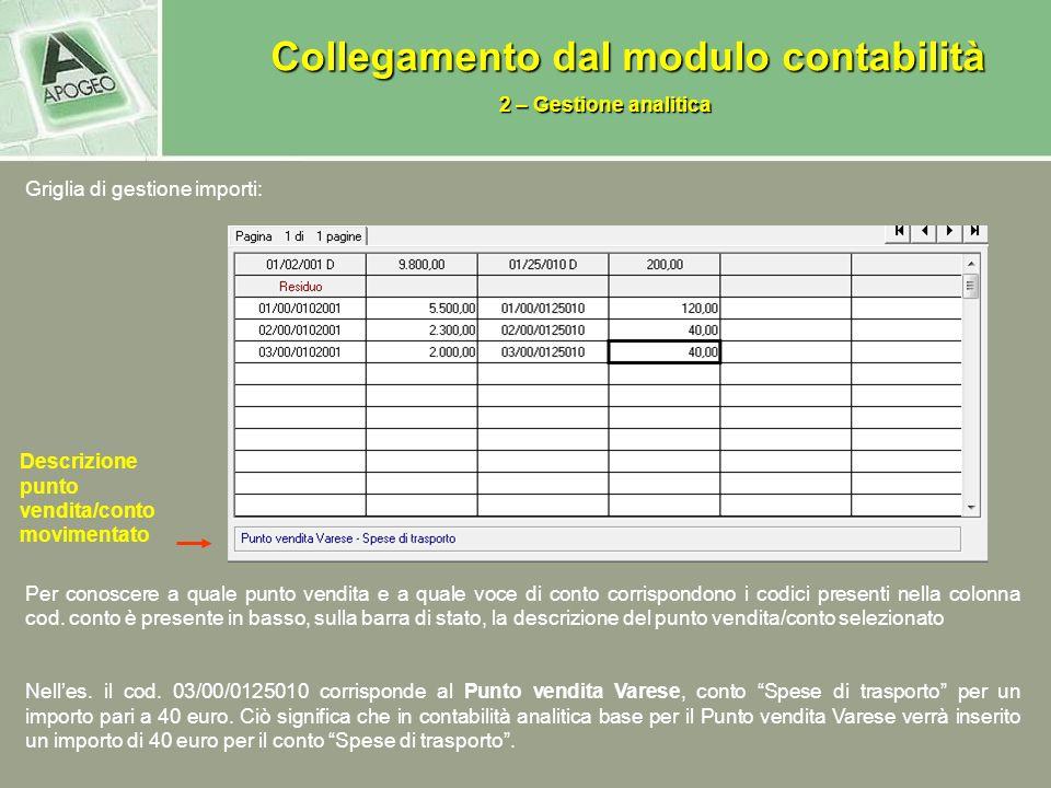 Griglia di gestione importi: Per conoscere a quale punto vendita e a quale voce di conto corrispondono i codici presenti nella colonna cod.