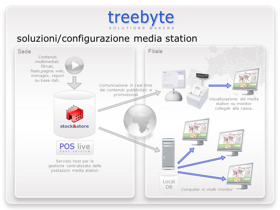 Sede Filiale Local DB soluzioni/configurazione media station Contenuti multimediali: filmati, flash,pagine web, immagini, report su base dati. Comunic