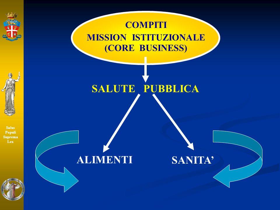 ALIMENTI COMPITI MISSION ISTITUZIONALE (CORE BUSINESS) SANITA SALUTE PUBBLICA Salus Populi Suprema Lex