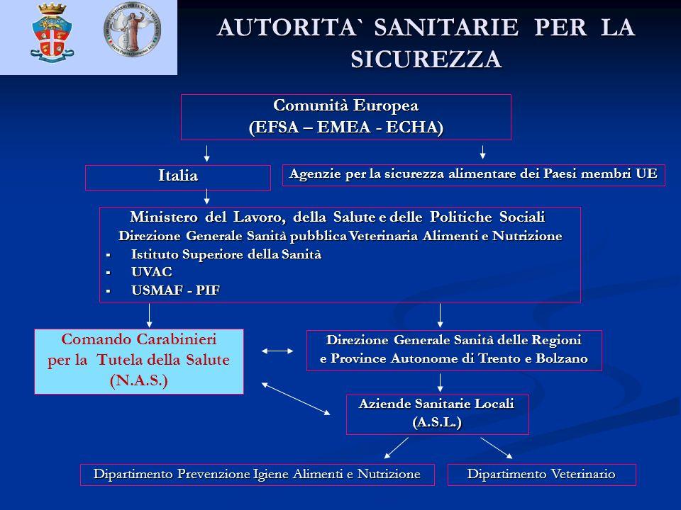 AUTORITA` SANITARIE PER LA SICUREZZA Comunità Europea (EFSA – EMEA - ECHA) Ministero del Lavoro, della Salute e delle Politiche Sociali Ministero del
