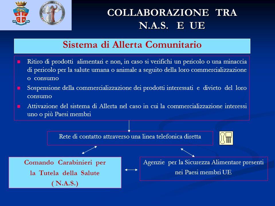 COLLABORAZIONE TRA N.A.S. E UE Comando Carabinieri per la Tutela della Salute ( N.A.S.) Ritiro di prodotti alimentari e non, in caso si verifichi un p