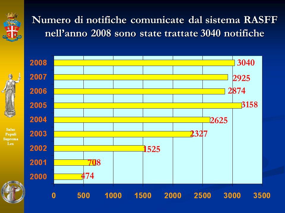 Numero di notifiche comunicate dal sistema RASFF nellanno 2008 sono state trattate 3040 notifiche 3040 2925 2874 3158 2625 2327 1525 708 474 Salus Pop