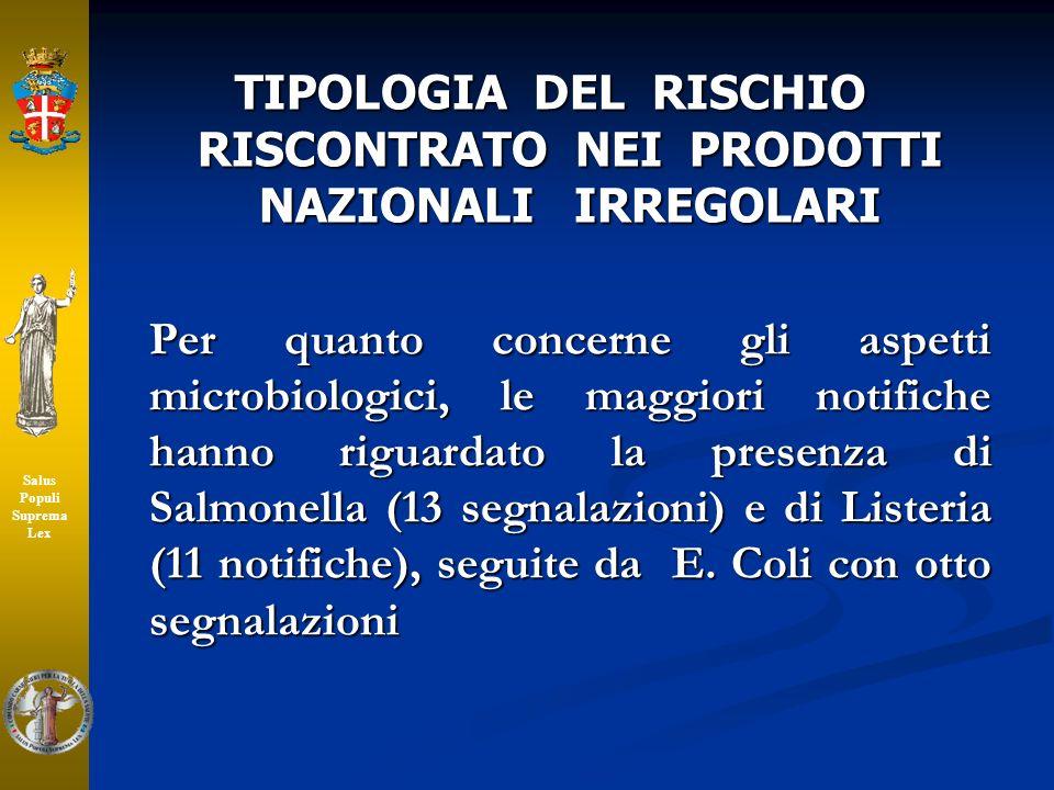 TIPOLOGIA DEL RISCHIO RISCONTRATO NEI PRODOTTI NAZIONALI IRREGOLARI Per quanto concerne gli aspetti microbiologici, le maggiori notifiche hanno riguar