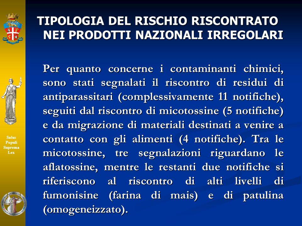 TIPOLOGIA DEL RISCHIO RISCONTRATO NEI PRODOTTI NAZIONALI IRREGOLARI Per quanto concerne i contaminanti chimici, sono stati segnalati il riscontro di r