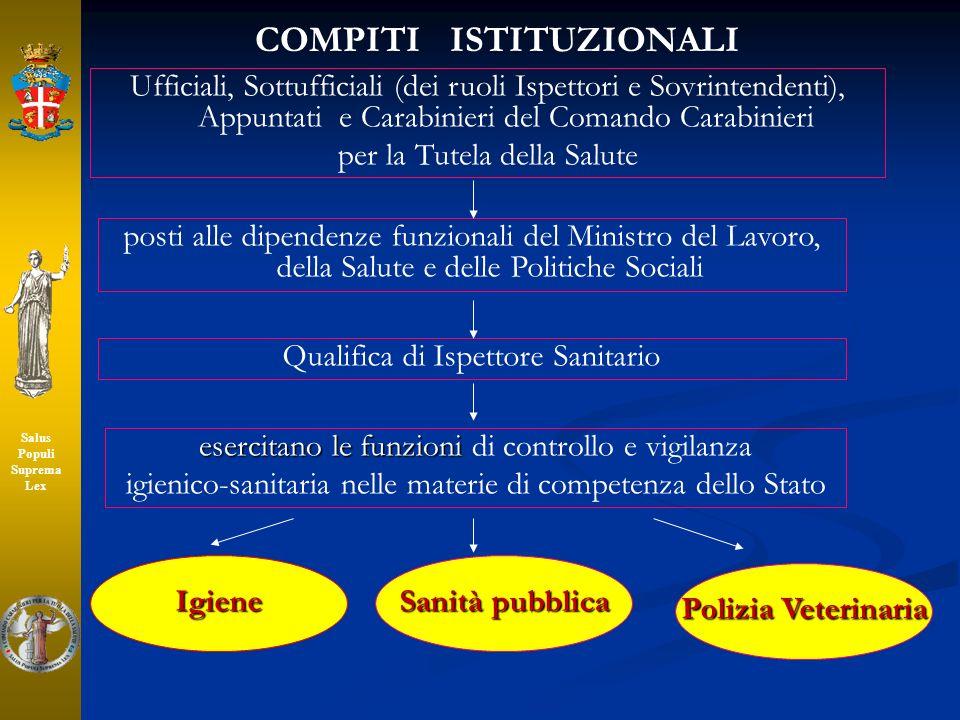 COMPITI ISTITUZIONALI Ufficiali, Sottufficiali (dei ruoli Ispettori e Sovrintendenti), Appuntati e Carabinieri del Comando Carabinieri per la Tutela d