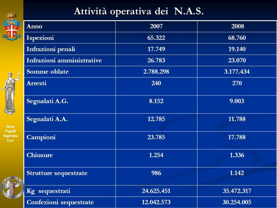 Attività operativa dei N.A.S. Anno2007 2008 Ispezioni65.32268.760 Infrazioni penali17.74919.140 Infrazioni amministrative26.78323.070 Somme oblate2.78