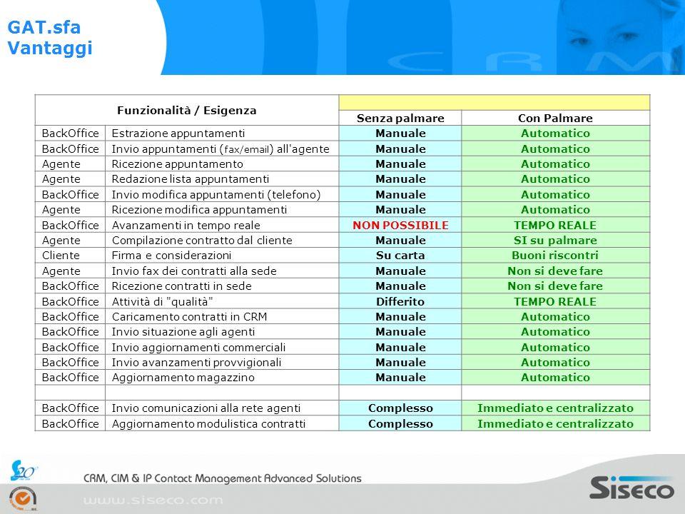 Funzionalità / Esigenza Senza palmareCon Palmare BackOfficeEstrazione appuntamentiManualeAutomatico BackOfficeInvio appuntamenti ( fax/email ) all'age