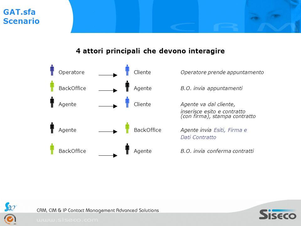 DB SQL CRM e Back Office CONTACT CENTER CTI / VOIP Gat Web Interfaccia Web (IE, Netscape, FireFox,…) Router/Firewall Interne t Attualmente GAT.crm, un sistema CRM integrato, eroga tutti i servizi necessari: 1.CRM e sistemi di BackOffice 2.Gestione Call Center 3.Sistema CTI / Voice Over IP 4.Interfaccia verso il Web ISDN VOIP Senza GAT.sfa
