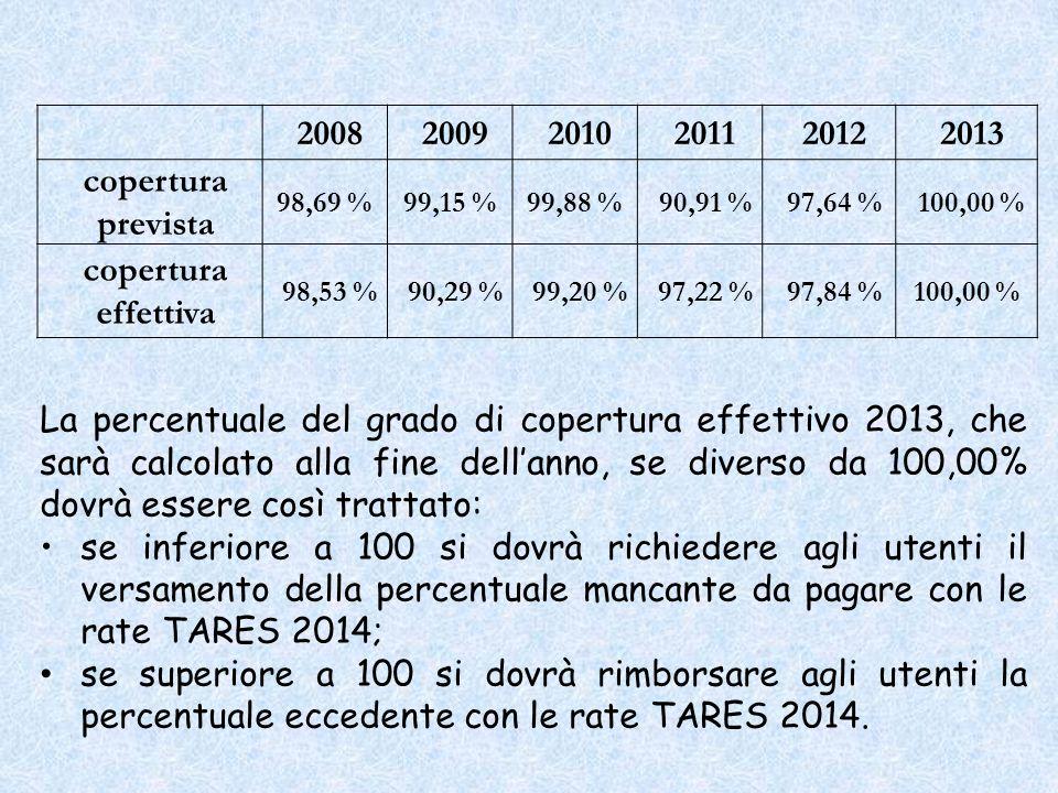 200820092010201120122013 copertura prevista 98,69 %99,15 %99,88 %90,91 %97,64 %100,00 % copertura effettiva 98,53 %90,29 %99,20 %97,22 %97,84 %100,00 % La percentuale del grado di copertura effettivo 2013, che sarà calcolato alla fine dellanno, se diverso da 100,00% dovrà essere così trattato: se inferiore a 100 si dovrà richiedere agli utenti il versamento della percentuale mancante da pagare con le rate TARES 2014; se superiore a 100 si dovrà rimborsare agli utenti la percentuale eccedente con le rate TARES 2014.