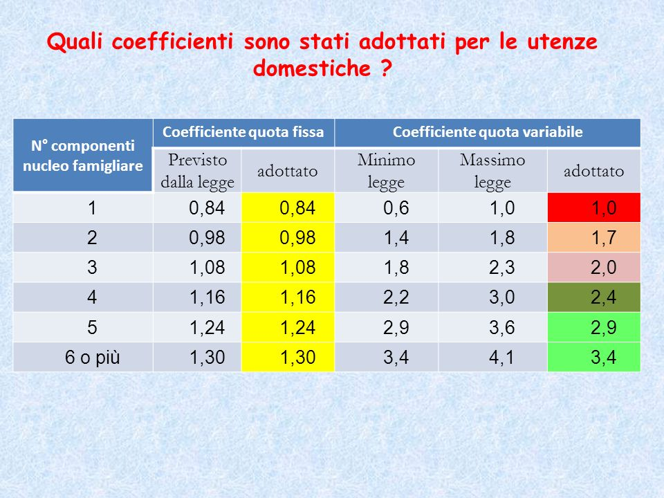 Quali coefficienti sono stati adottati per le utenze domestiche ? N° componenti nucleo famigliare Coefficiente quota fissaCoefficiente quota variabile